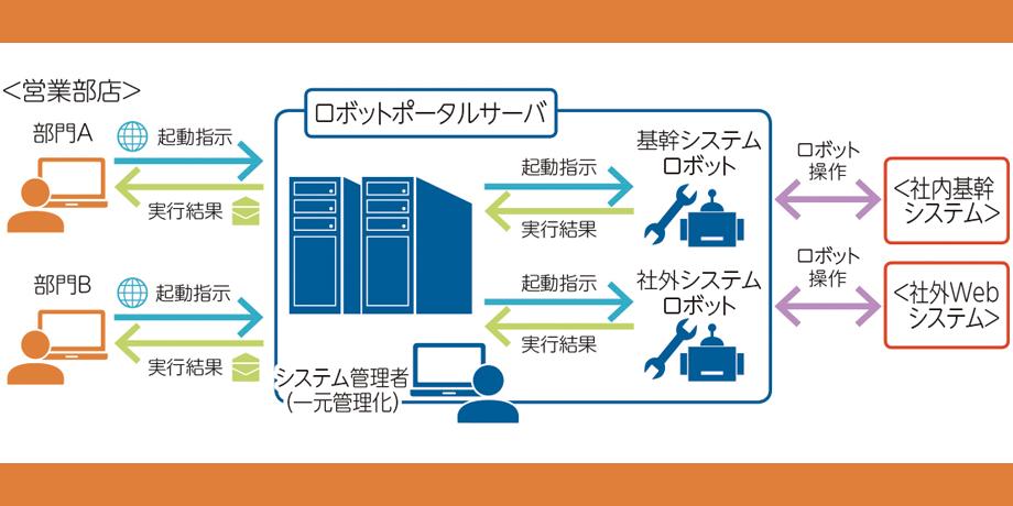 RPA(ロボティック・プロセス・オートメーション)